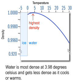 Video Water Ice Density 102